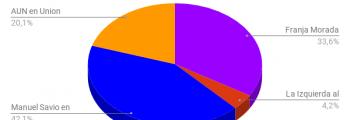 Elecciones FUCuyo